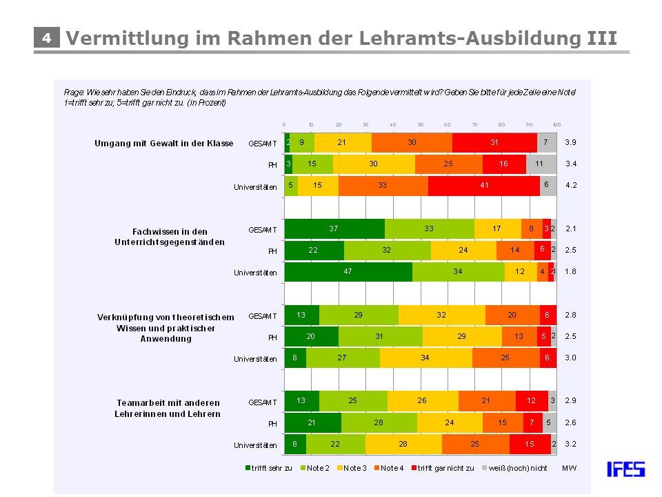 25 Einstellung zu Schulreformen I