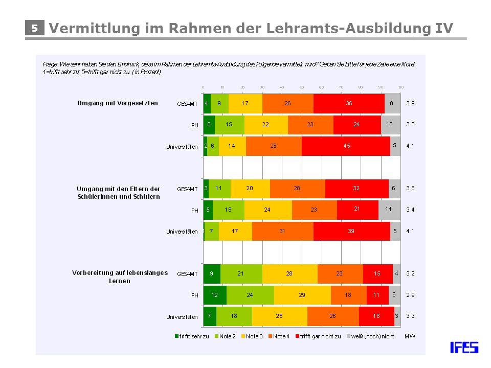 5 Vermittlung im Rahmen der Lehramts-Ausbildung IV