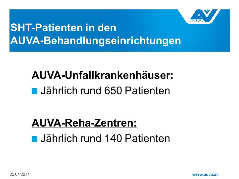 25.04.2014 SHT-Patienten in den AUVA-Behandlungseinrichtungen AUVA-Unfallkrankenhäuser: Jährlich rund 650 Patienten AUVA-Reha-Zentren: Jährlich rund 1