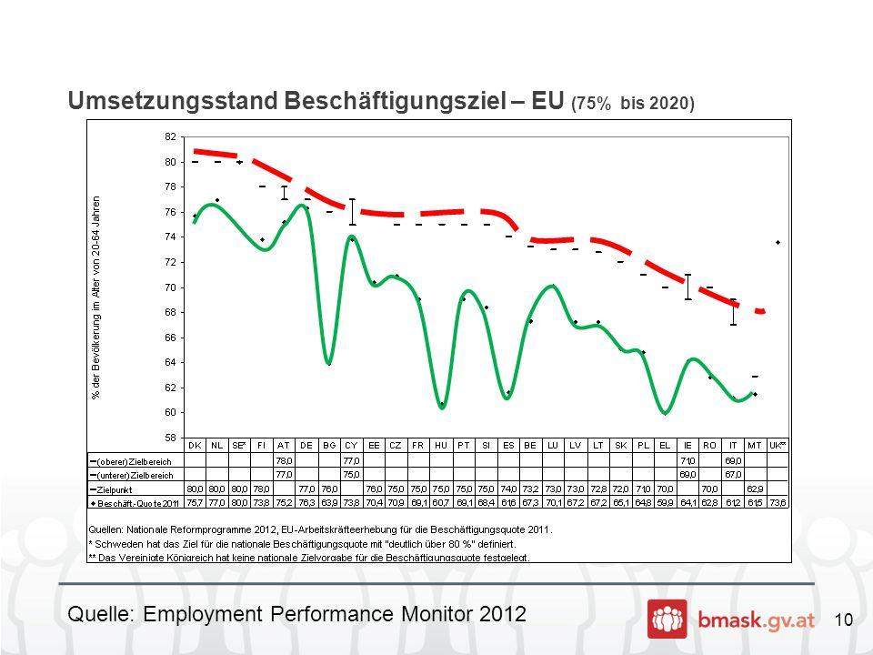 10 Umsetzungsstand Beschäftigungsziel – EU (75% bis 2020) Quelle: Employment Performance Monitor 2012