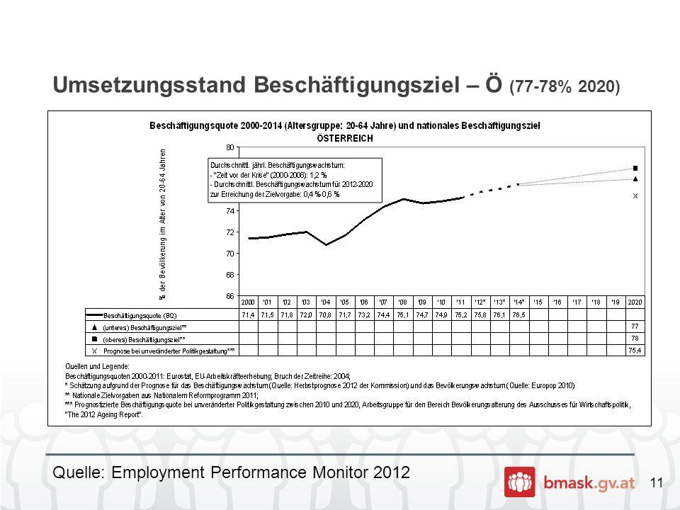 11 Umsetzungsstand Beschäftigungsziel – Ö (77-78% 2020) Quelle: Employment Performance Monitor 2012