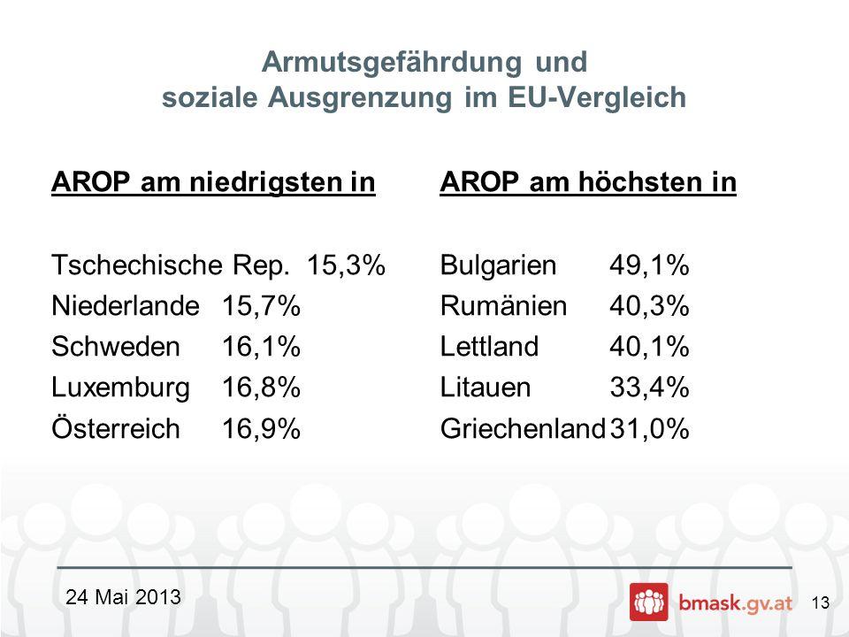 13 Armutsgefährdung und soziale Ausgrenzung im EU-Vergleich AROP am niedrigsten in Tschechische Rep.15,3% Niederlande15,7% Schweden16,1% Luxemburg16,8