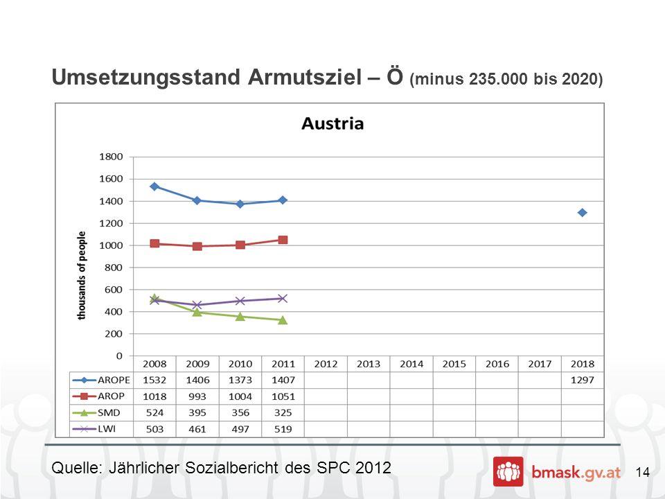 14 Umsetzungsstand Armutsziel – Ö (minus 235.000 bis 2020) Quelle: Jährlicher Sozialbericht des SPC 2012