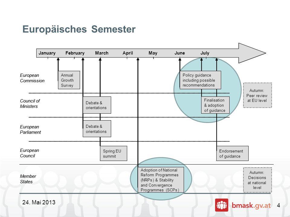 5 Europäisches Semester 2013 – Bisherige Schritte 24.