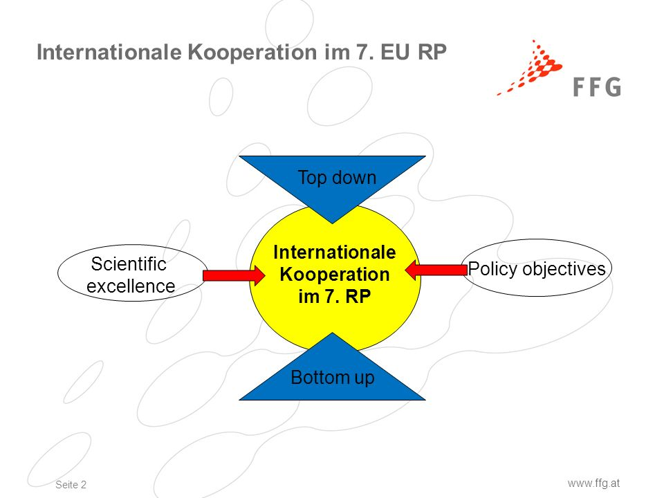 Seite 2 www.ffg.at Internationale Kooperation im 7. EU RP Internationale Kooperation im 7. RP Bottom up Top down Scientific excellence Policy objectiv
