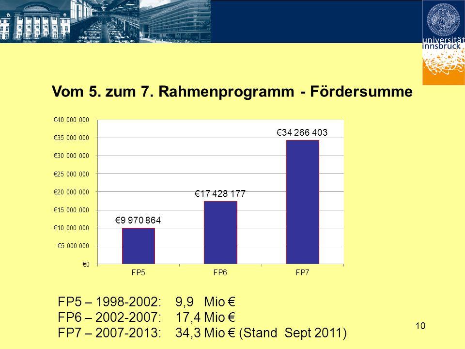 Vom 5. zum 7. Rahmenprogramm - Fördersumme 10 FP5 – 1998-2002: 9,9 Mio FP6 – 2002-2007: 17,4 Mio FP7 – 2007-2013: 34,3 Mio (Stand Sept 2011)