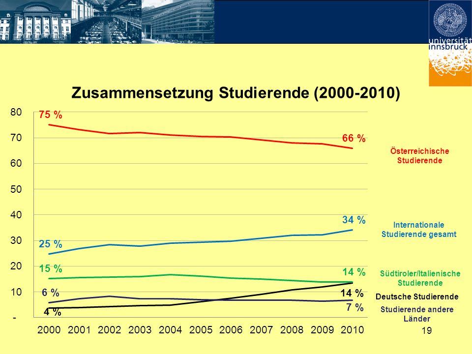 19 Zusammensetzung Studierende (2000-2010) Österreichische Studierende Internationale Studierende gesamt Südtiroler/Italienische Studierende Deutsche
