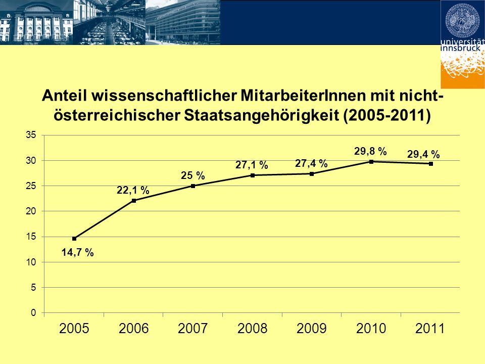 Anteil wissenschaftlicher MitarbeiterInnen mit nicht- österreichischer Staatsangehörigkeit (2005-2011)