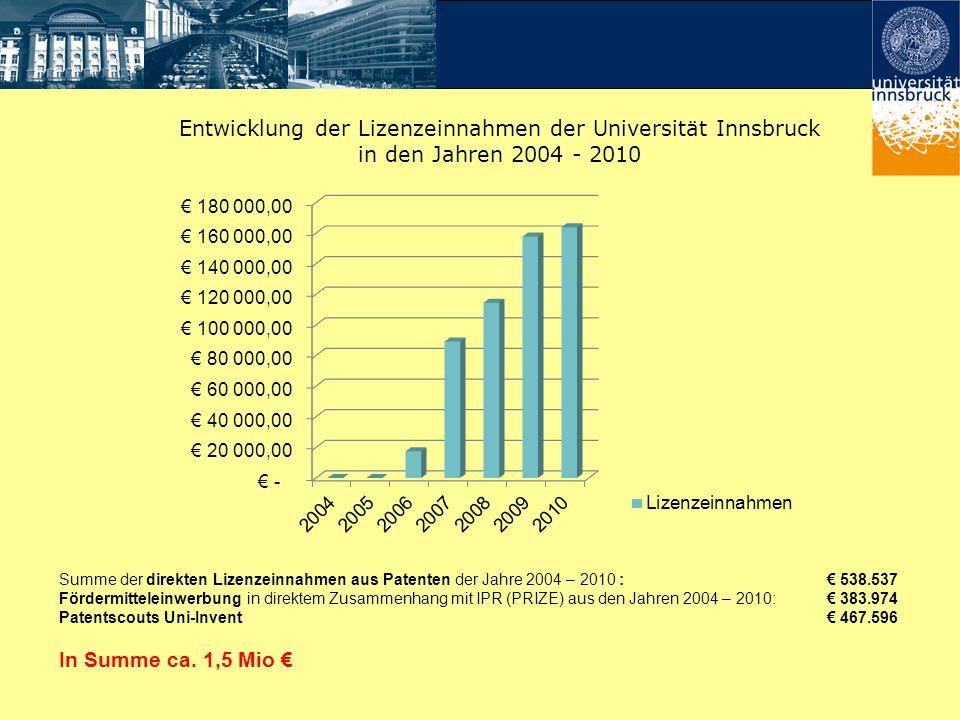 Entwicklung der Lizenzeinnahmen der Universität Innsbruck in den Jahren 2004 - 2010 Summe der direkten Lizenzeinnahmen aus Patenten der Jahre 2004 – 2