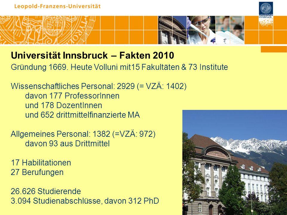 Universität Innsbruck – Fakten 2010 Gründung 1669. Heute Volluni mit15 Fakultäten & 73 Institute Wissenschaftliches Personal: 2929 (= VZÄ: 1402) davon