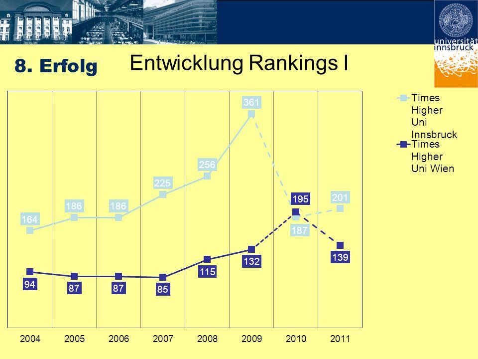 Entwicklung Rankings I 8. Erfolg