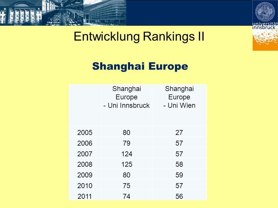 Shanghai Europe Shanghai Europe - Uni Innsbruck Shanghai Europe - Uni Wien 20058027 20067957 200712457 200812558 20098059 20107557 20117456 Entwicklun