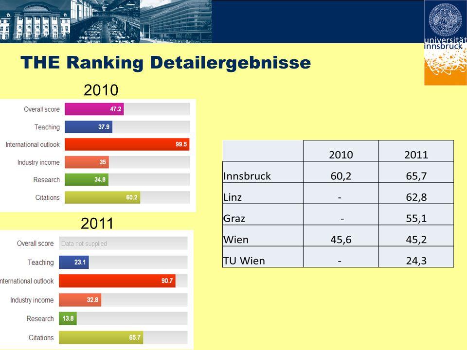 THE Ranking Detailergebnisse 2010 2011