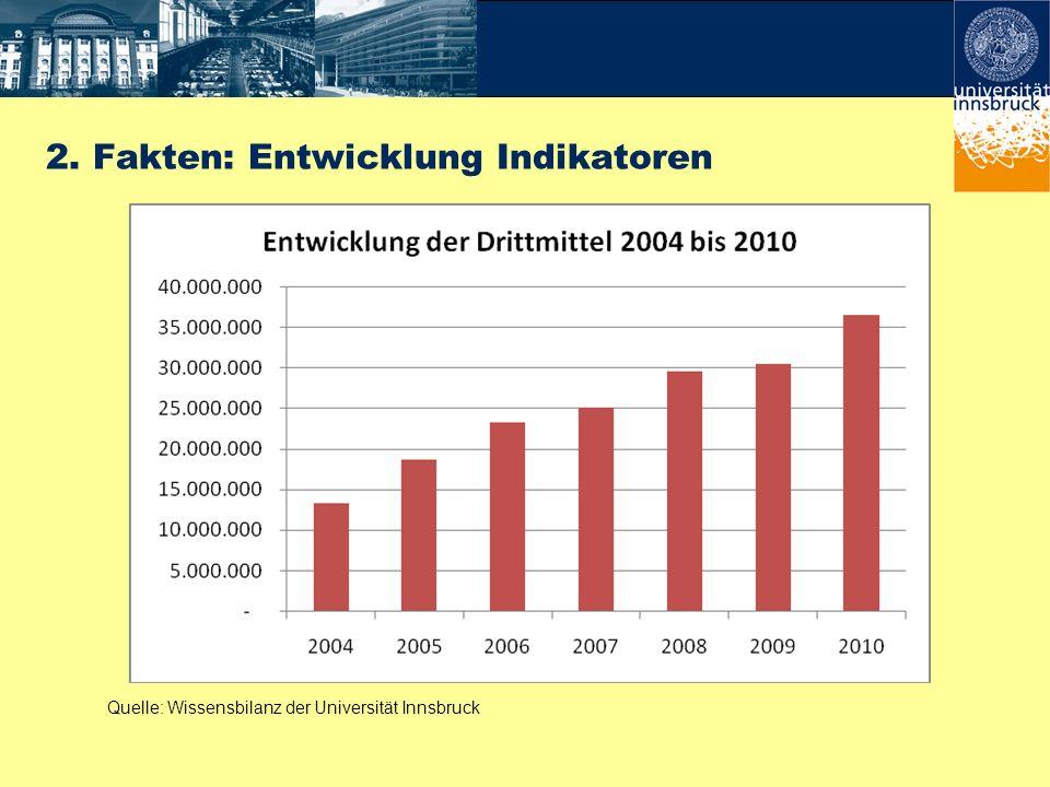 Quelle: Wissensbilanz der Universität Innsbruck 2. Fakten: Entwicklung Indikatoren