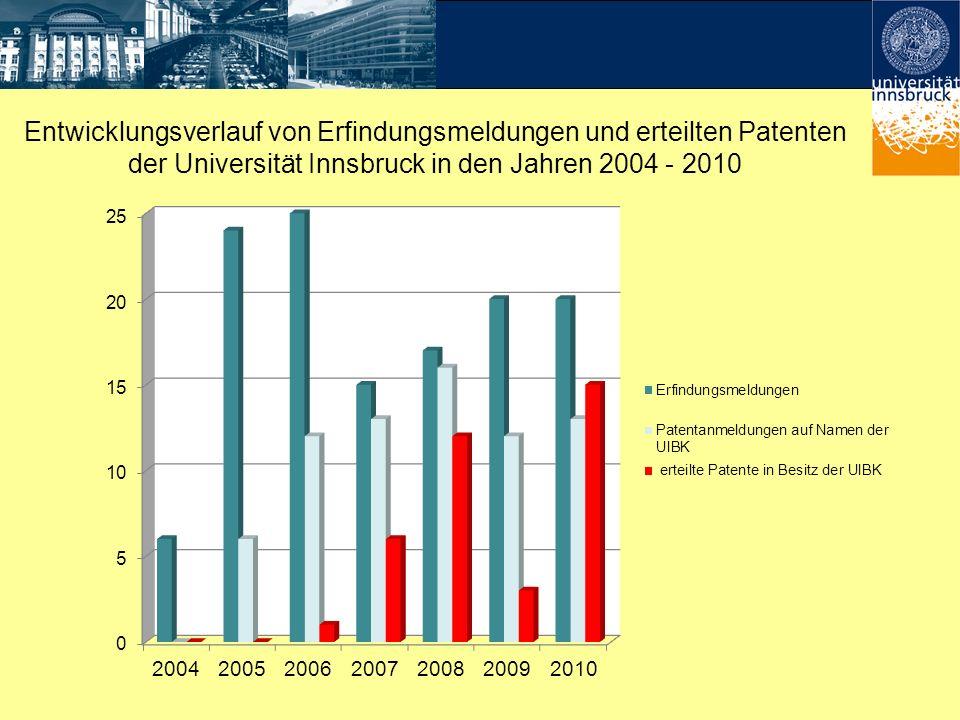 Entwicklungsverlauf von Erfindungsmeldungen und erteilten Patenten der Universität Innsbruck in den Jahren 2004 - 2010
