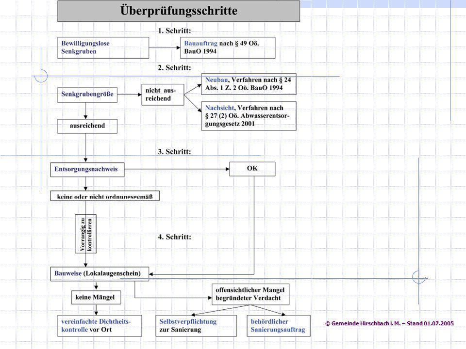 © Gemeinde Hirschbach i. M. – Stand 01.07.2005 © Gemeinde Hirschbach i. M. – Stand 01.07.2005