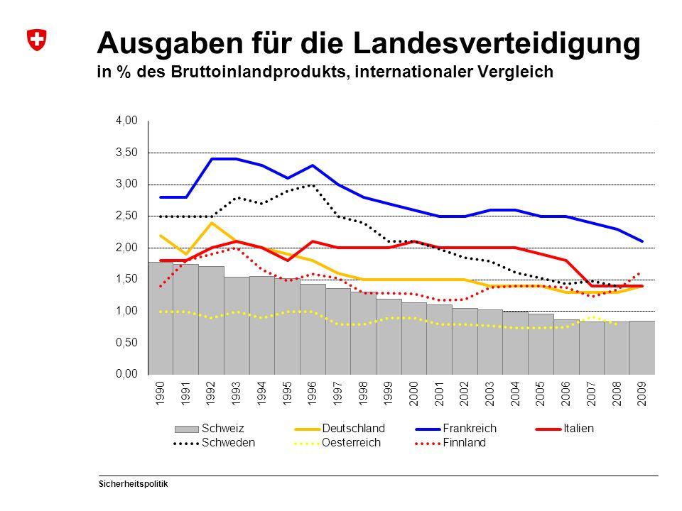 Sicherheitspolitik Ausgaben für die Landesverteidigung in % des Bruttoinlandprodukts, internationaler Vergleich