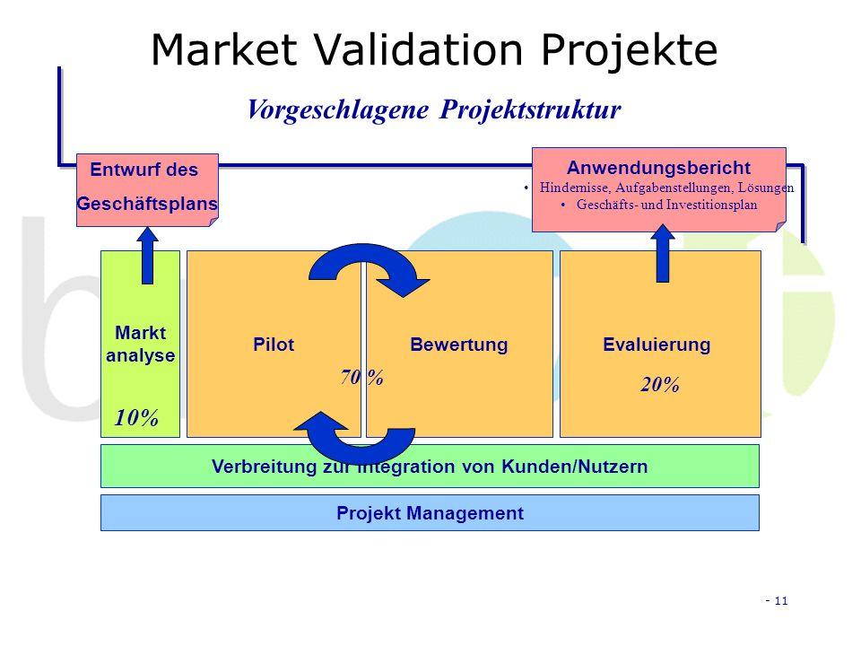 - 11 Market Validation Projekte Markt analyse Projekt Management Verbreitung zur Integration von Kunden/Nutzern PilotEvaluierungBewertung Vorgeschlagene Projektstruktur Anwendungsbericht Hindernisse, Aufgabenstellungen, Lösungen Geschäfts- und Investitionsplan Entwurf des Geschäftsplans 10% 70 % 20%