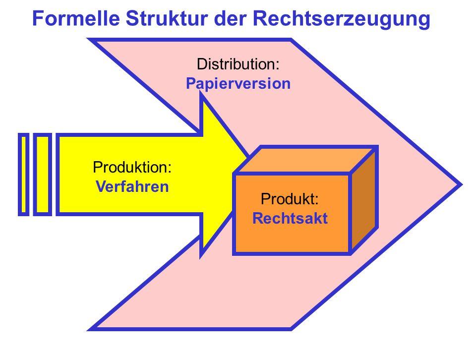 Produktion: Verfahren Produkt: Rechtsakt Formelle Struktur der Rechtserzeugung Distribution: Papierversion