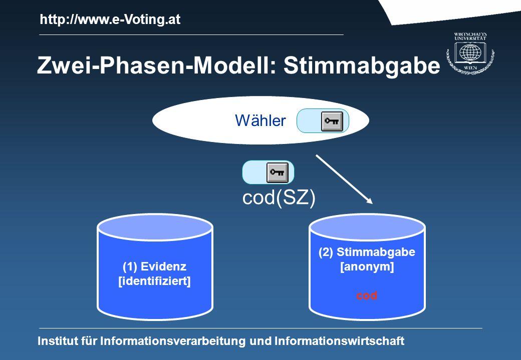http://www.e-Voting.at Institut für Informationsverarbeitung und Informationswirtschaft Zwei-Phasen-Modell: Stimmabgabe (1) Evidenz [identifiziert] Wähler cod(SZ) (2) Stimmabgabe [anonym] cod