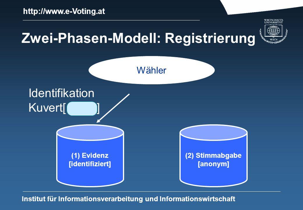 http://www.e-Voting.at Institut für Informationsverarbeitung und Informationswirtschaft Zwei-Phasen-Modell: Registrierung (1) Evidenz [identifiziert] (2) Stimmabgabe [anonym] Wähler Identifikation Kuvert[ ]