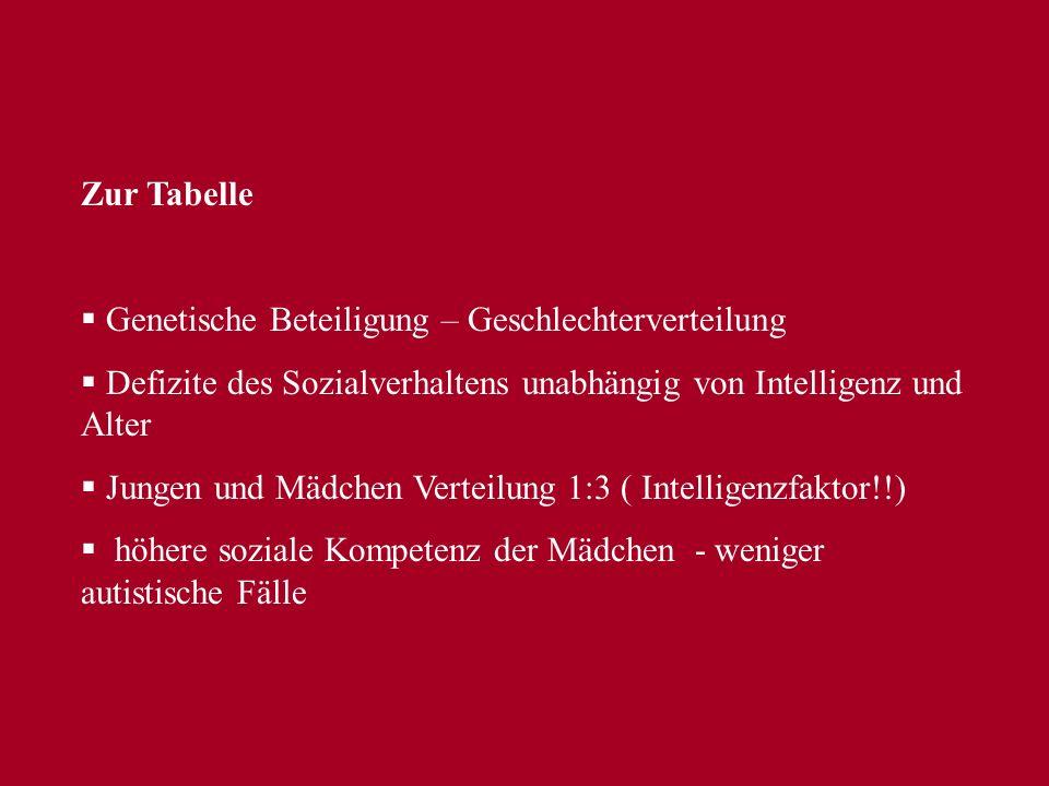 Intelligenzverteilung - weitgefasste Definition von Autismus – ca. geistige Retardierung - Kernautismus – ca. IQ 40-70 Nonverbaler IQAutistische Störu