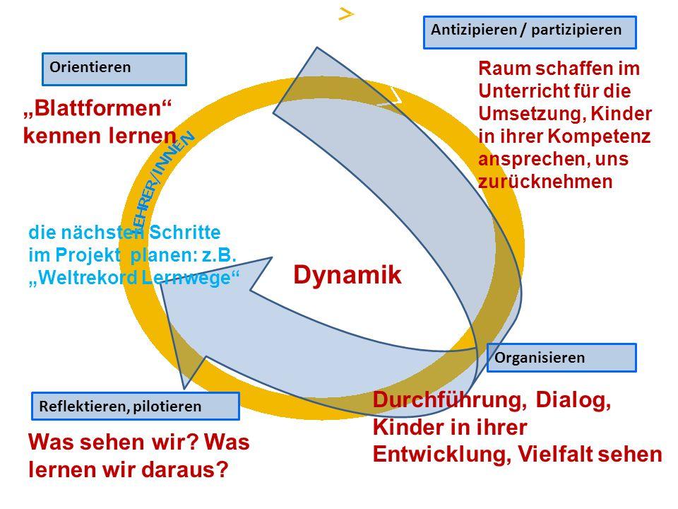 Orientieren Antizipieren / partizipieren Organisieren Reflektieren, pilotieren Blattformen kennen lernen Raum schaffen im Unterricht für die Umsetzung