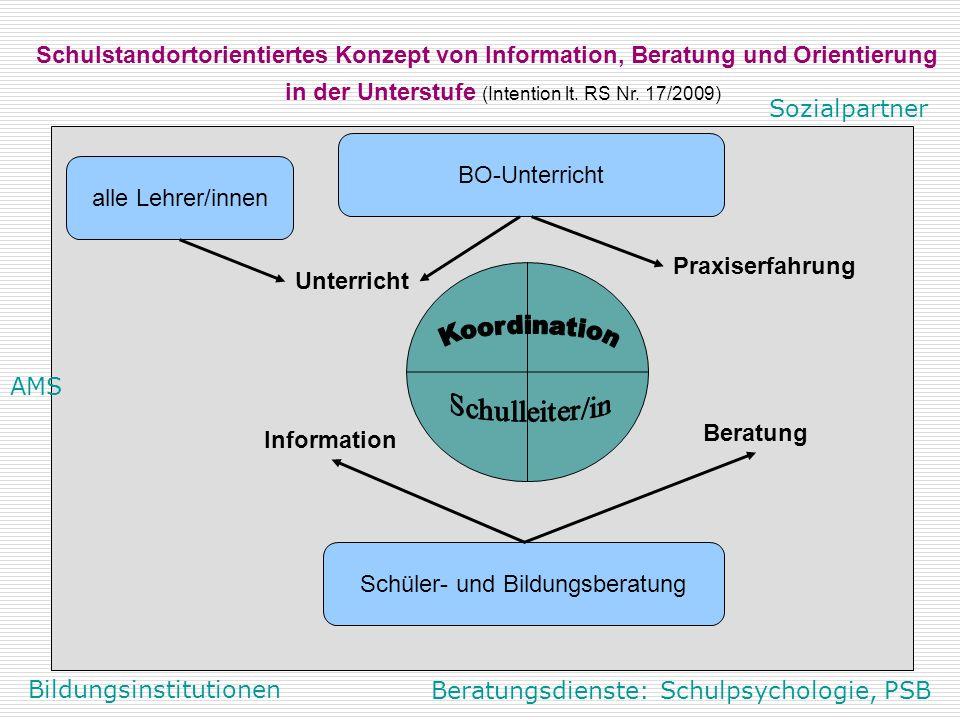 Information Beratung Unterricht Praxiserfahrung Schulstandortorientiertes Konzept von Information, Beratung und Orientierung Schüler- und Bildungsberatung in der Unterstufe (Intention lt.