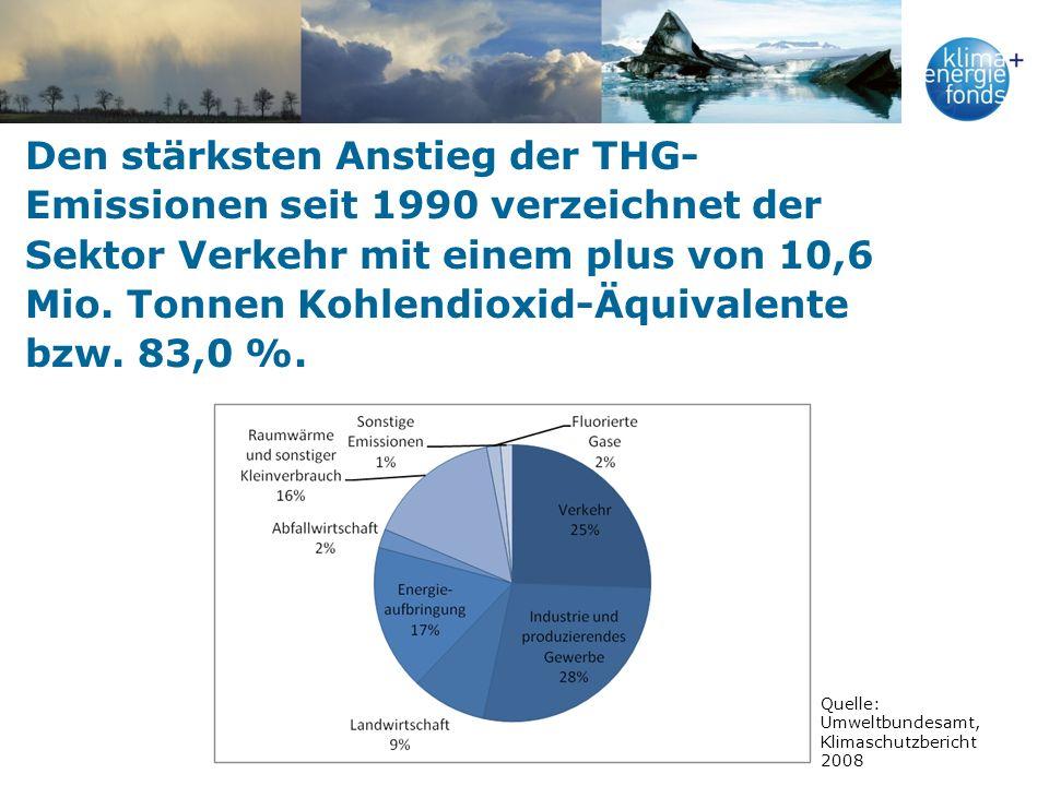 Den stärksten Anstieg der THG- Emissionen seit 1990 verzeichnet der Sektor Verkehr mit einem plus von 10,6 Mio.
