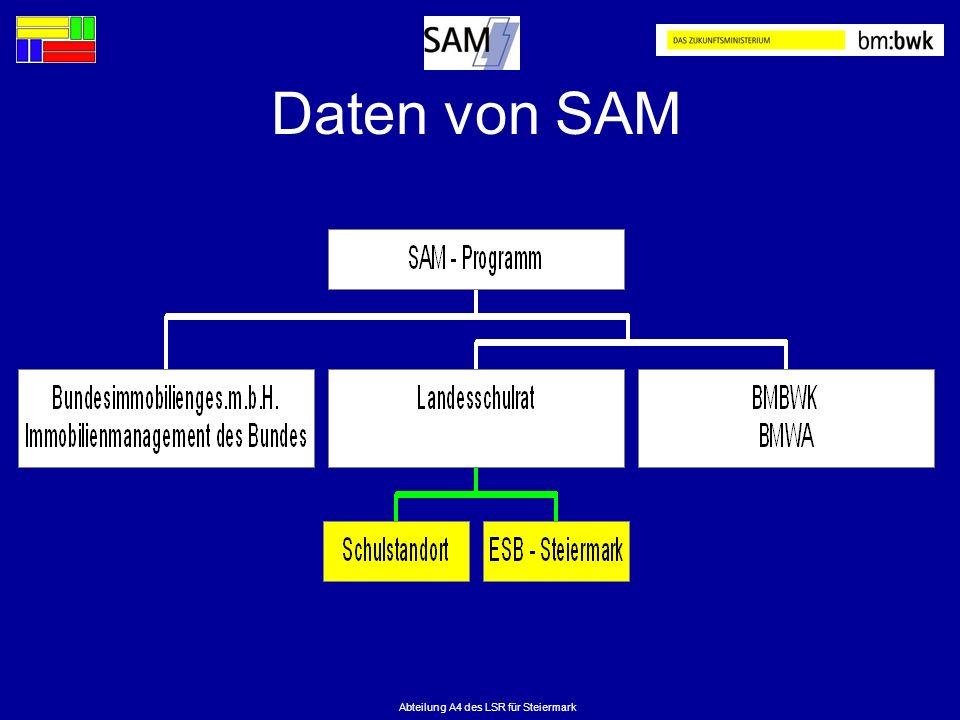 Abteilung A4 des LSR für Steiermark Daten von SAM