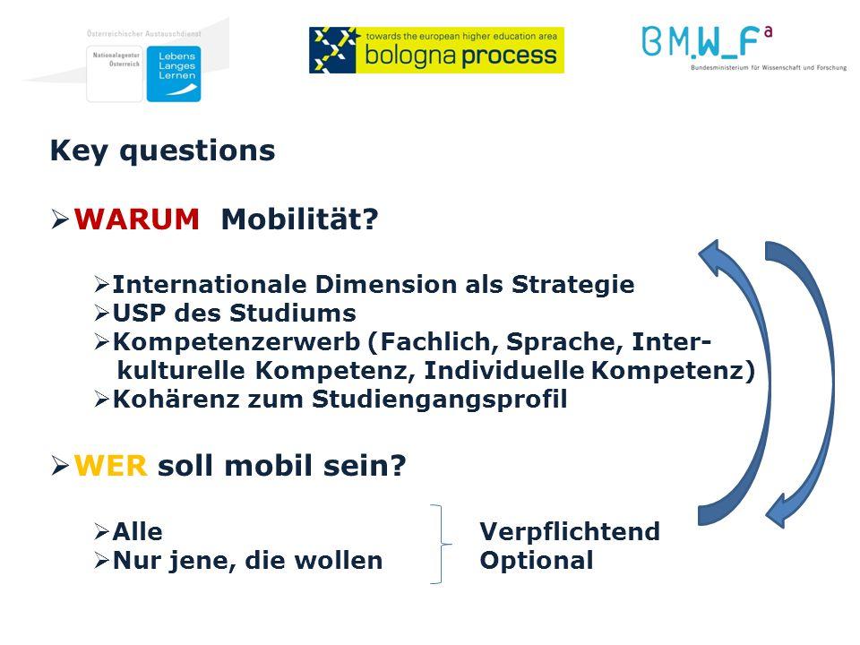 Key questions WARUM Mobilität.