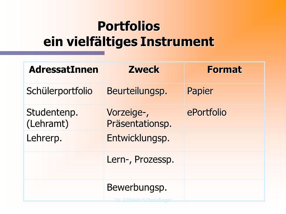 Dr. Elfriede Schmidinger Portfolios ein vielfältiges Instrument AdressatInnenZweckFormat SchülerportfolioBeurteilungsp.Papier Studentenp. (Lehramt) Vo