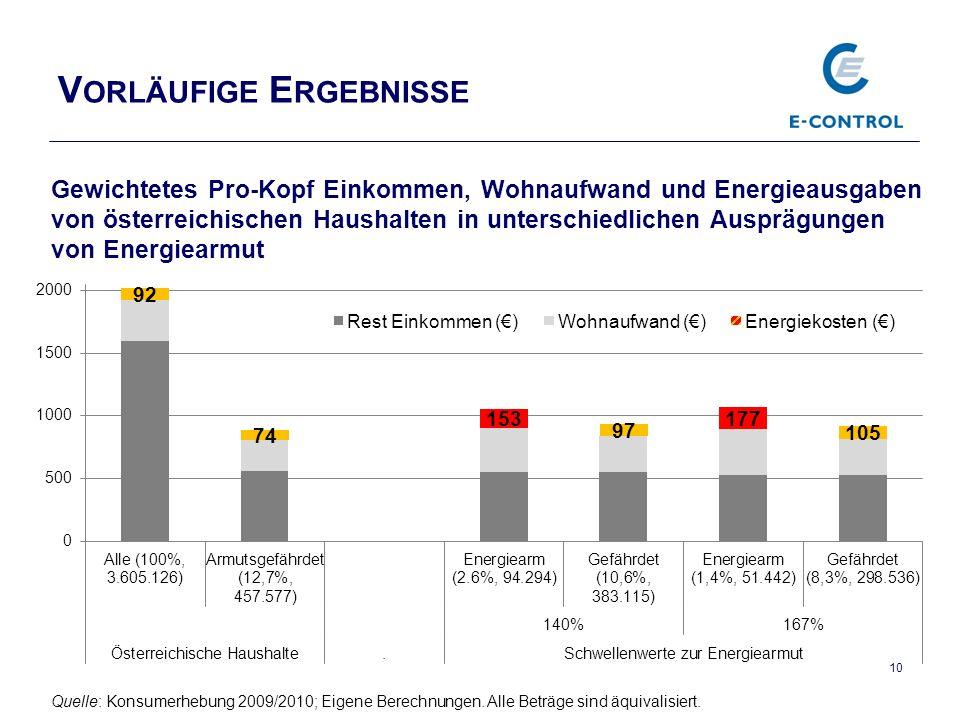 V ORLÄUFIGE E RGEBNISSE 10 Quelle: Konsumerhebung 2009/2010; Eigene Berechnungen.