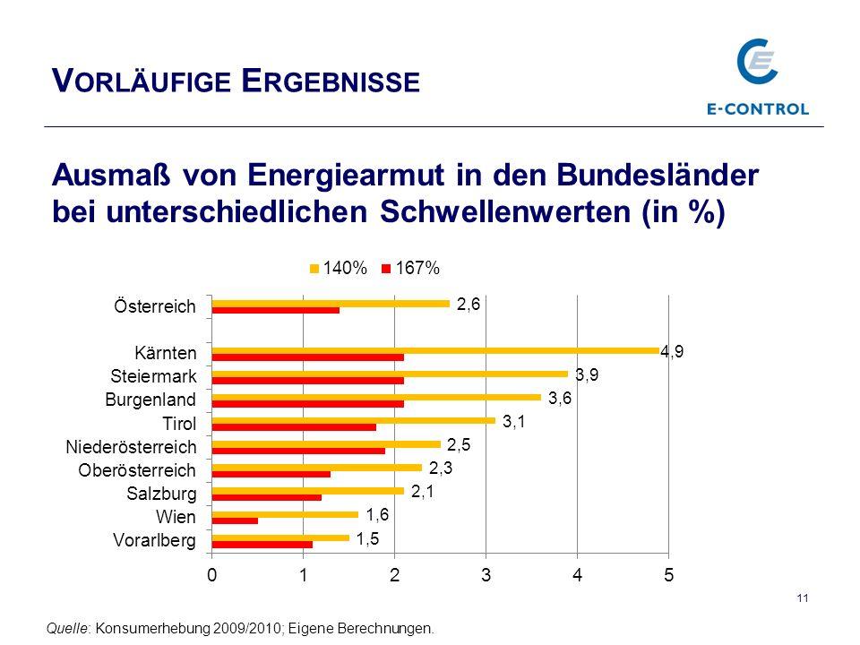 V ORLÄUFIGE E RGEBNISSE Ausmaß von Energiearmut in den Bundesländer bei unterschiedlichen Schwellenwerten (in %) 11 Quelle: Konsumerhebung 2009/2010; Eigene Berechnungen.