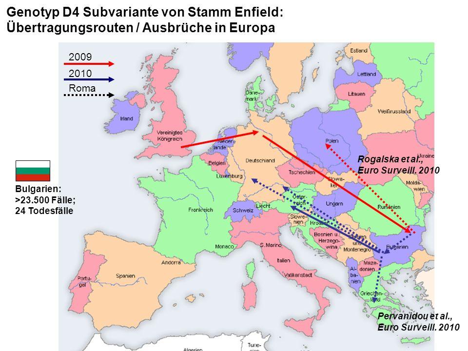 2009 2010 Roma Rogalska et al., Euro Surveill.2010 Pervanidou et al., Euro Surveill.