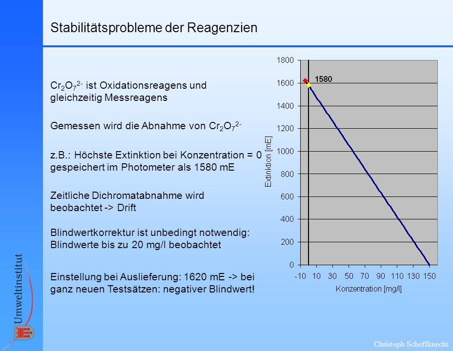 Christoph Scheffknecht Stabilitätsprobleme der Reagenzien Cr 2 O 7 2- ist Oxidationsreagens und gleichzeitig Messreagens Gemessen wird die Abnahme von Cr 2 O 7 2- z.B.: Höchste Extinktion bei Konzentration = 0 gespeichert im Photometer als 1580 mE Einstellung bei Auslieferung: 1620 mE -> bei ganz neuen Testsätzen: negativer Blindwert.