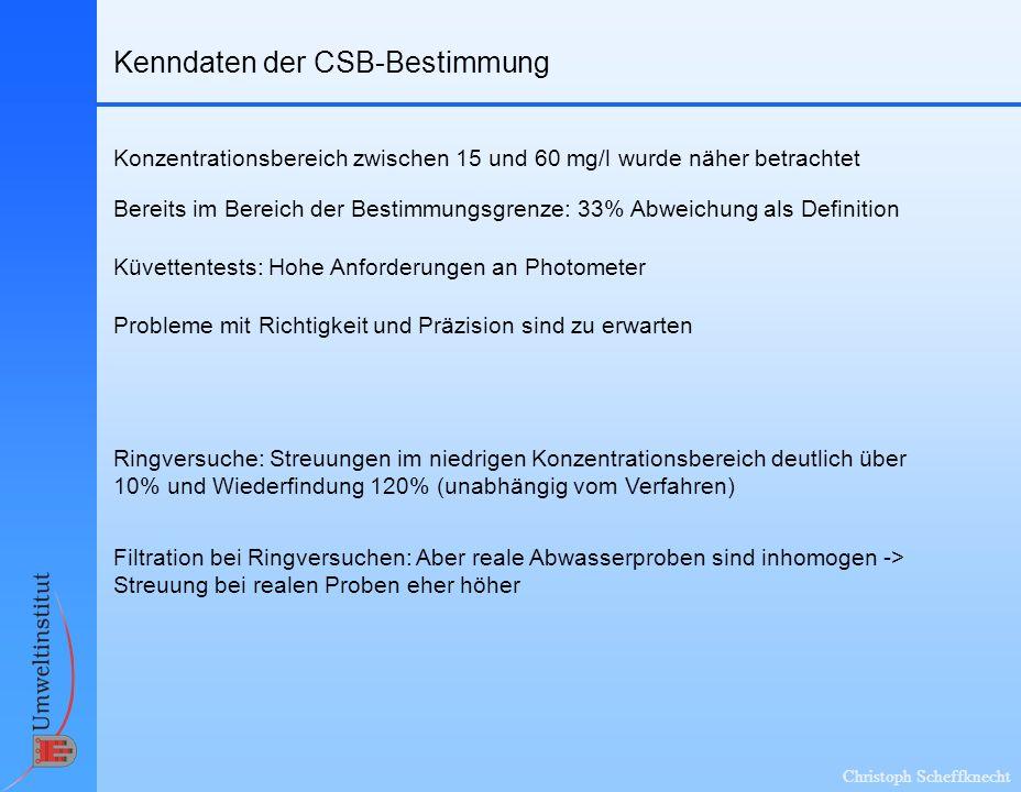 Christoph Scheffknecht Kenndaten der CSB-Bestimmung Bereits im Bereich der Bestimmungsgrenze: 33% Abweichung als Definition Konzentrationsbereich zwis