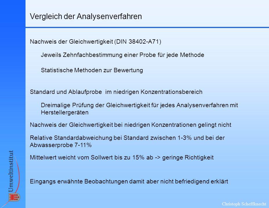 Christoph Scheffknecht Vergleich der Analysenverfahren Nachweis der Gleichwertigkeit (DIN 38402-A71) Standard und Ablaufprobe im niedrigen Konzentrationsbereich Jeweils Zehnfachbestimmung einer Probe für jede Methode Dreimalige Prüfung der Gleichwertigkeit für jedes Analysenverfahren mit Herstellergeräten Nachweis der Gleichwertigkeit bei niedrigen Konzentrationen gelingt nicht Statistische Methoden zur Bewertung Relative Standardabweichung bei Standard zwischen 1-3% und bei der Abwasserprobe 7-11% Mittelwert weicht vom Sollwert bis zu 15% ab -> geringe Richtigkeit Eingangs erwähnte Beobachtungen damit aber nicht befriedigend erklärt