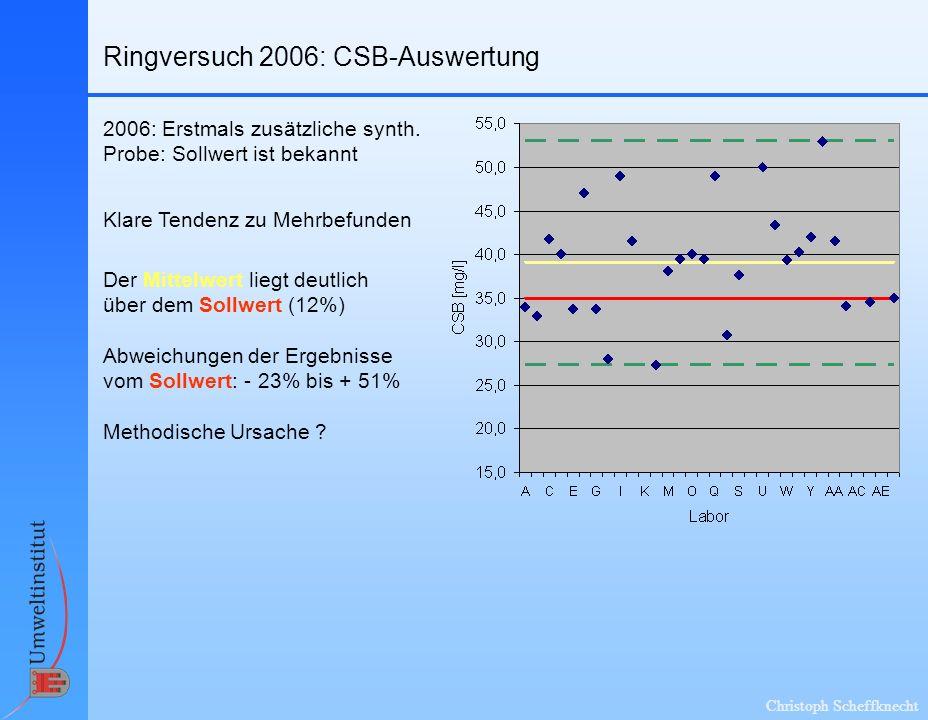 Christoph Scheffknecht Ringversuch 2006: CSB-Auswertung Klare Tendenz zu Mehrbefunden Abweichungen der Ergebnisse vom Sollwert: - 23% bis + 51% Der Mittelwert liegt deutlich über dem Sollwert (12%) Methodische Ursache .