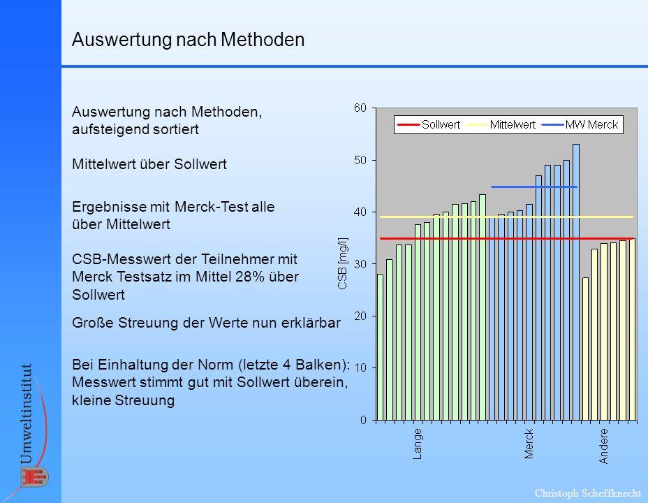 Christoph Scheffknecht Auswertung nach Methoden Auswertung nach Methoden, aufsteigend sortiert Mittelwert über Sollwert CSB-Messwert der Teilnehmer mi