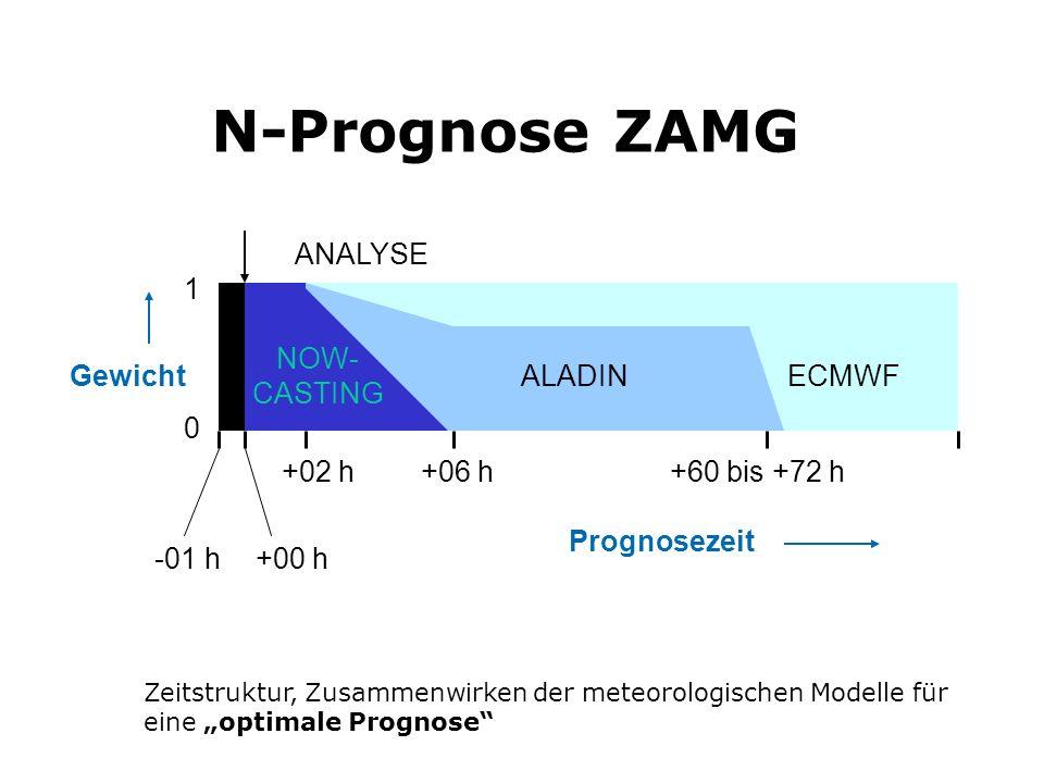 N-Prognose ZAMG Zeitstruktur, Zusammenwirken der meteorologischen Modelle für eine optimale Prognose Gewicht 1 +06 h 0 Prognosezeit +60 bis +72 h+02 h +00 h-01 h ALADINECMWF ANALYSE NOW- CASTING