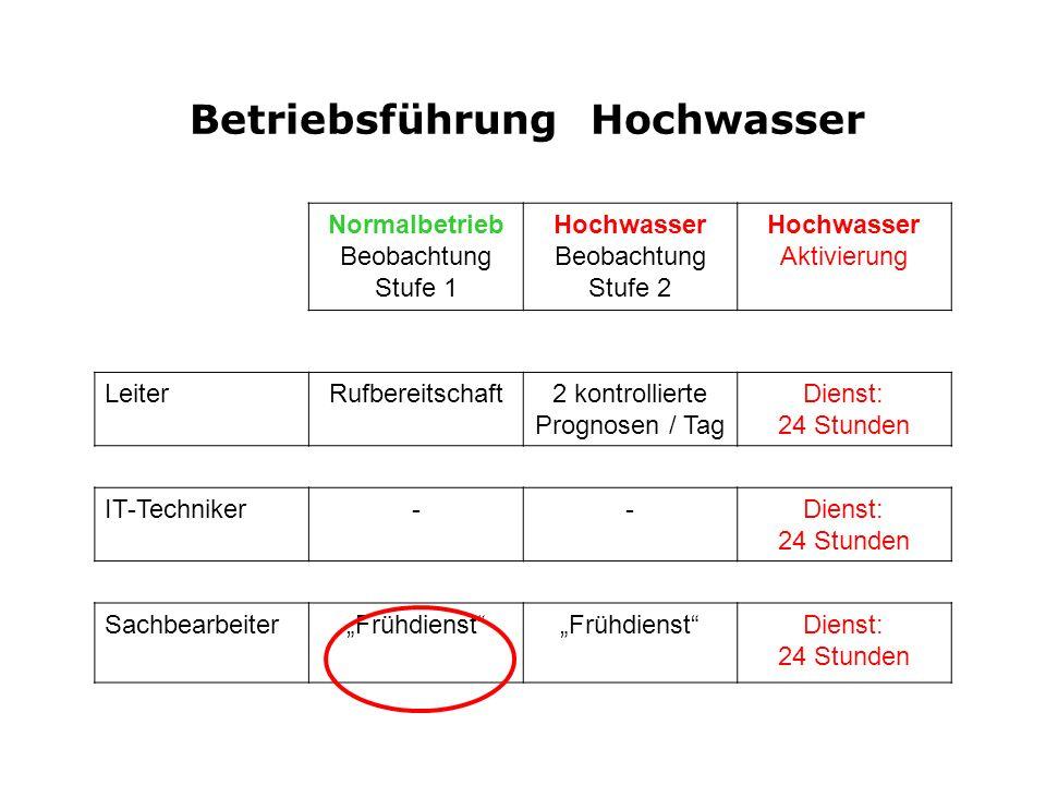 Betriebsführung Hochwasser Normalbetrieb Beobachtung Stufe 1 Hochwasser Beobachtung Stufe 2 Hochwasser Aktivierung LeiterRufbereitschaft2 kontrollierte Prognosen / Tag Dienst: 24 Stunden IT-Techniker--Dienst: 24 Stunden SachbearbeiterFrühdienst Dienst: 24 Stunden