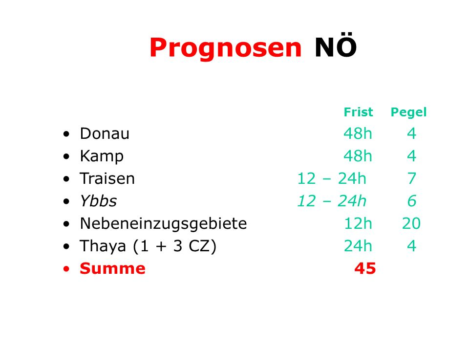 FristPegel Donau48h 4 Kamp48h 4 Traisen12 – 24h 7 Ybbs12 – 24h 6 Nebeneinzugsgebiete12h 20 Thaya (1 + 3 CZ)24h 4 Summe 45 Prognosen NÖ