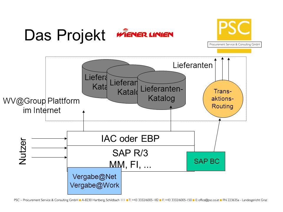 Das Projekt Lieferanten Lieferanten- Katalog Lieferanten- Katalog Lieferanten- Katalog IAC oder EBP SAP R/3 MM, FI,... Nutzer WV@Group Plattform im In