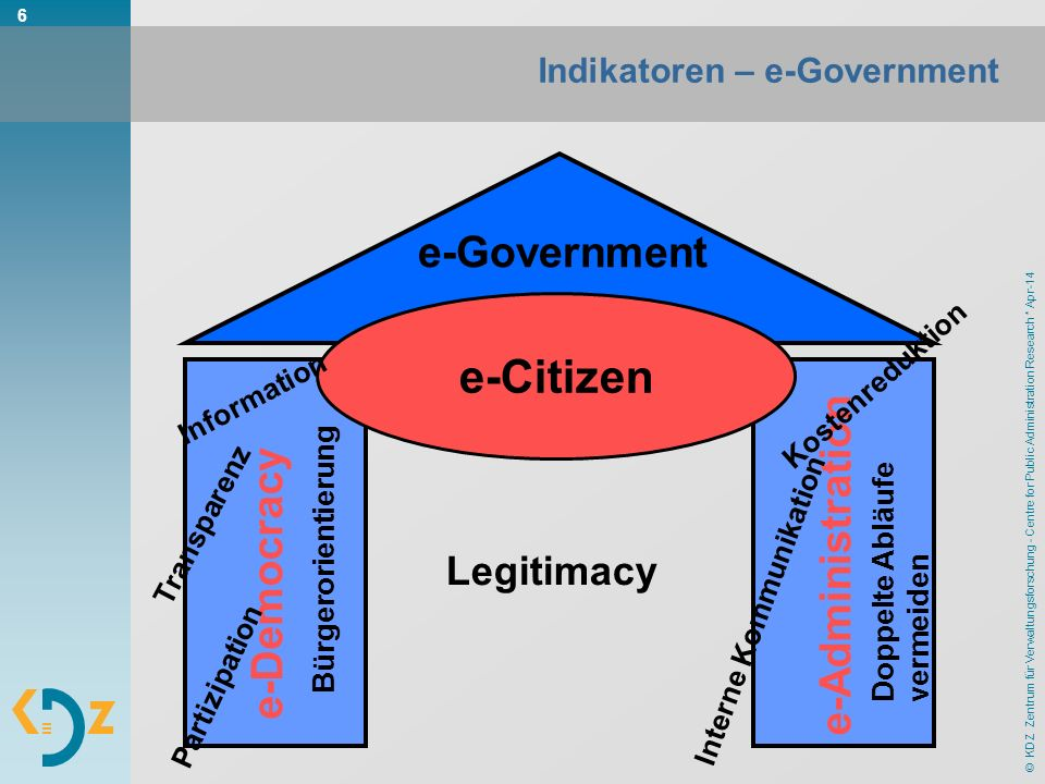 © KDZ Zentrum für Verwaltungsforschung - Centre for Public Administration Research * Apr-14 6 Indikatoren – e-Government e-Democracy e-Administration e-Government e-Citizen Information Transparenz Bürgerorientierung Partizipation Legitimacy Kostenreduktion Interne Kommunikation Doppelte Abläufe vermeiden