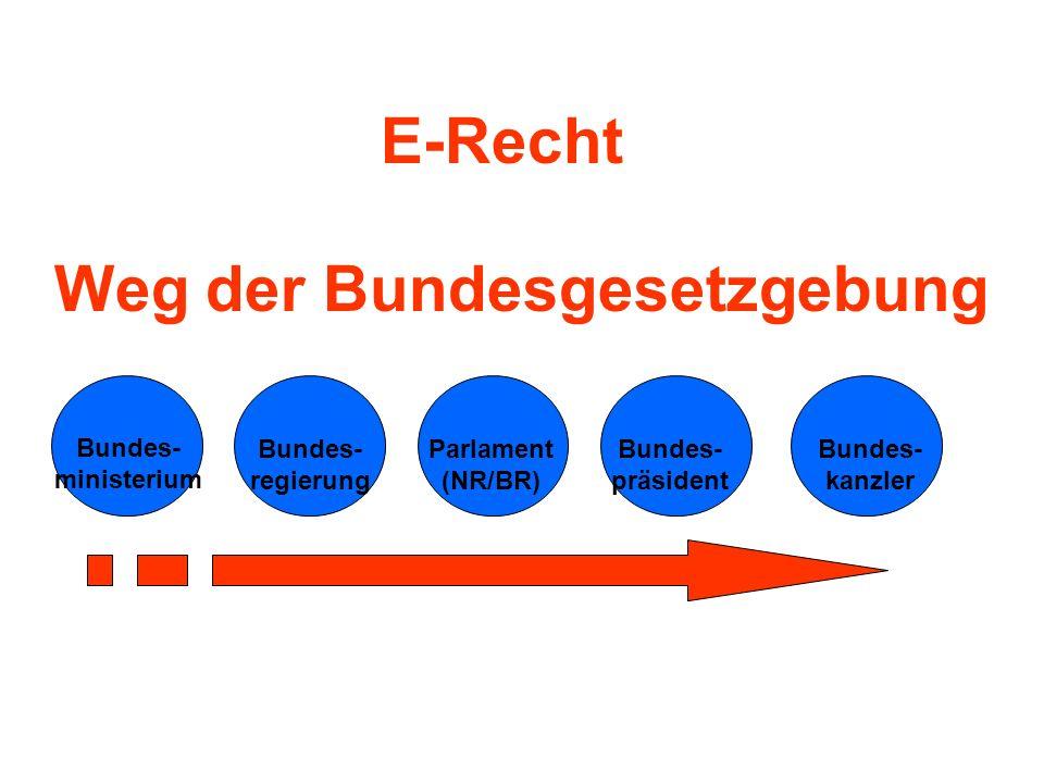 Weg der Bundesgesetzgebung Bundes- ministerium Bundes- regierung Parlament (NR/BR) Bundes- präsident Bundes- kanzler E-Recht