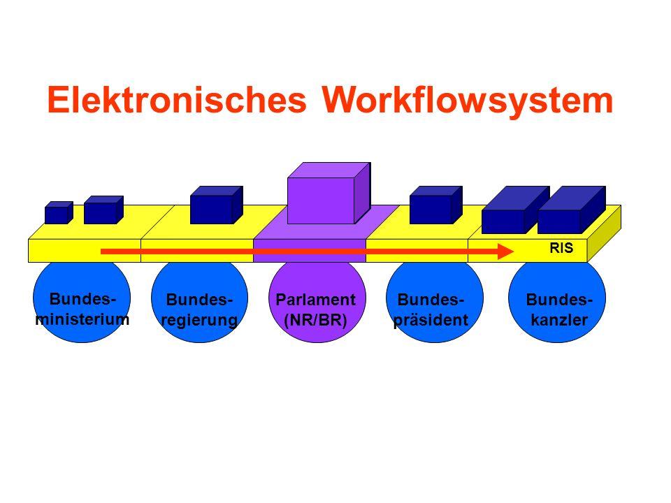 Elektronisches Workflowsystem Bundes- ministerium Bundes- regierung Parlament (NR/BR) Bundes- präsident Bundes- kanzler RIS