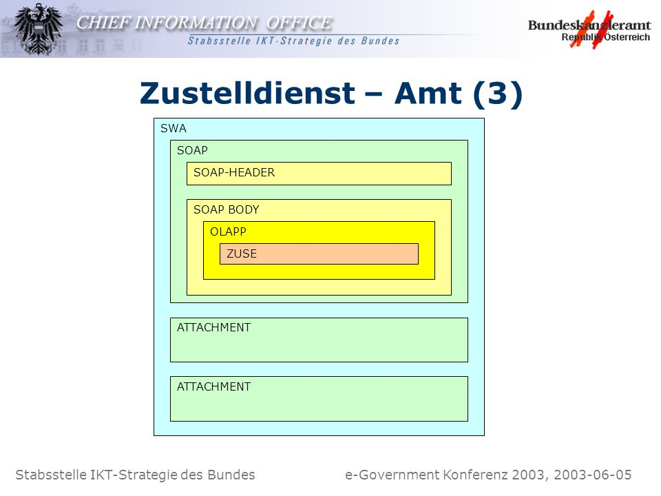 Stabsstelle IKT-Strategie des Bundes e-Government Konferenz 2003, 2003-06-05 Zustelldienst – Amt (3) SWA SOAP SOAP-HEADER SOAP BODY OLAPP ZUSE ATTACHM