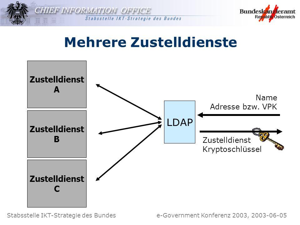 Stabsstelle IKT-Strategie des Bundes e-Government Konferenz 2003, 2003-06-05 Mehrere Zustelldienste Zustelldienst A Name Adresse bzw. VPK Zustelldiens