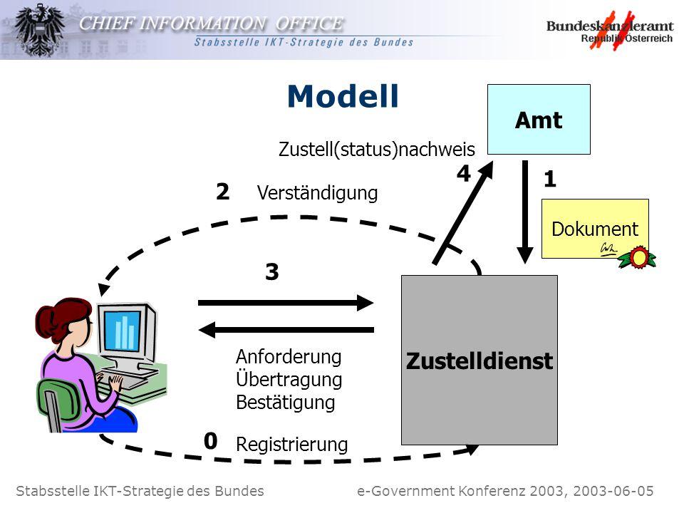 Stabsstelle IKT-Strategie des Bundes e-Government Konferenz 2003, 2003-06-05 Modell Amt Zustelldienst Dokument Verständigung 2 3 1 Anforderung Übertra
